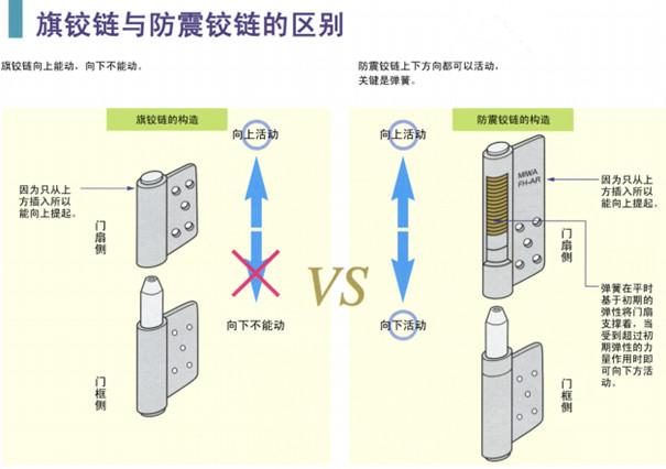抗震门轴与普通门轴的区别.jpg